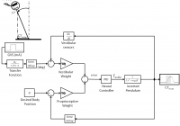 Neuromechanical model with vestibular and proprioceptive feedback